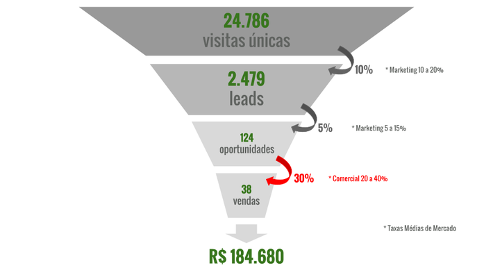 Funil de Vendas no Inbound Marketing