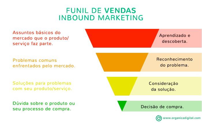 Funil de Vendas do Inbound Marketing
